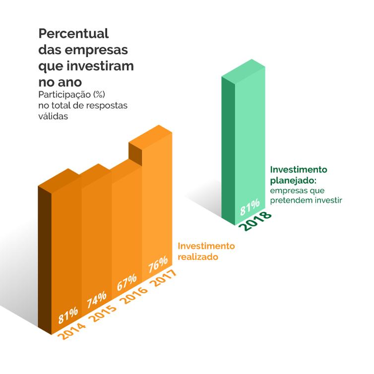Industria Brasile - IB.Investireinbrasile