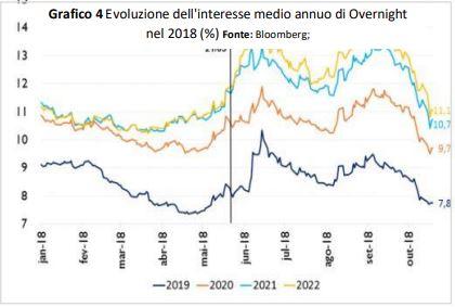 IB Investire in Brasile - Evoluzione dell'interesse medio annuo di Overnight