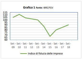 IB Investire in Brasile - Indice di Fiducia delle Imprese