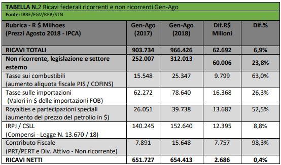 IB Investire in Brasile - Ricavi Federali