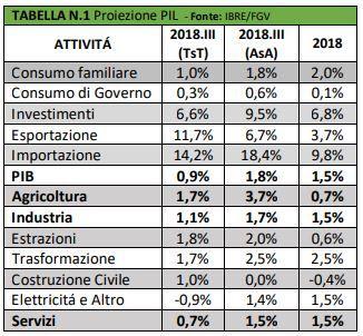 Investire in Brasile: Analisi 2018 e previsioni 2019